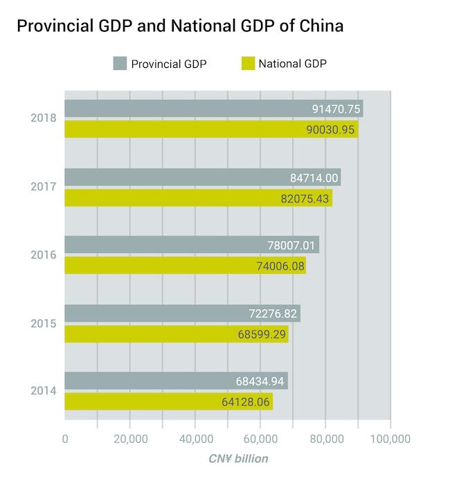 4- Provincial GDP and National GDP of China-03 (2).jpg