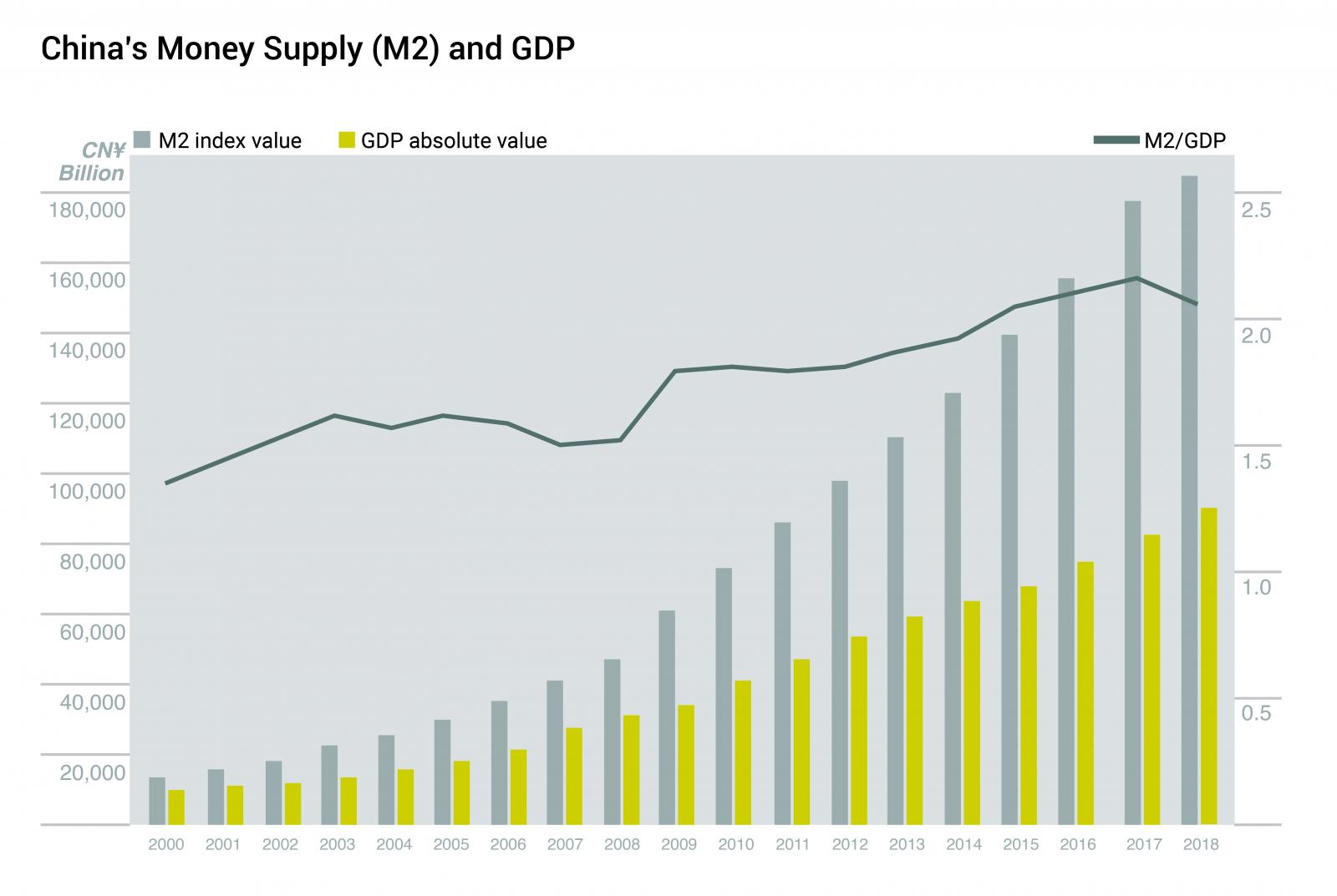 6-China m2 and gdp_version2.jpg