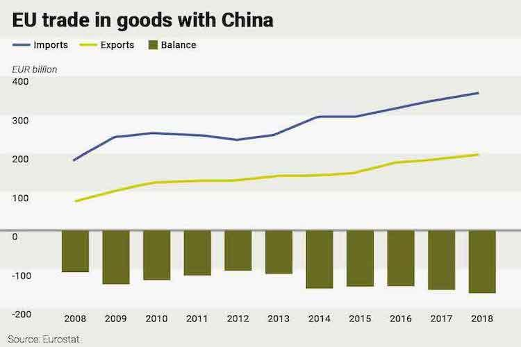 EU trade in goods with China (1).jpg