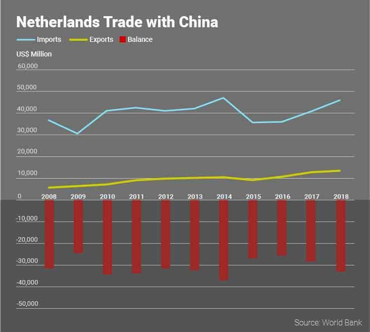 Netherlands Trade with China.jpg